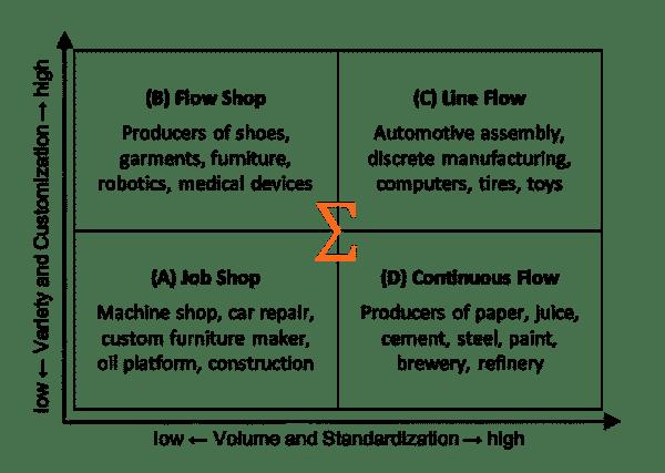 Manufacturing Process Matrix