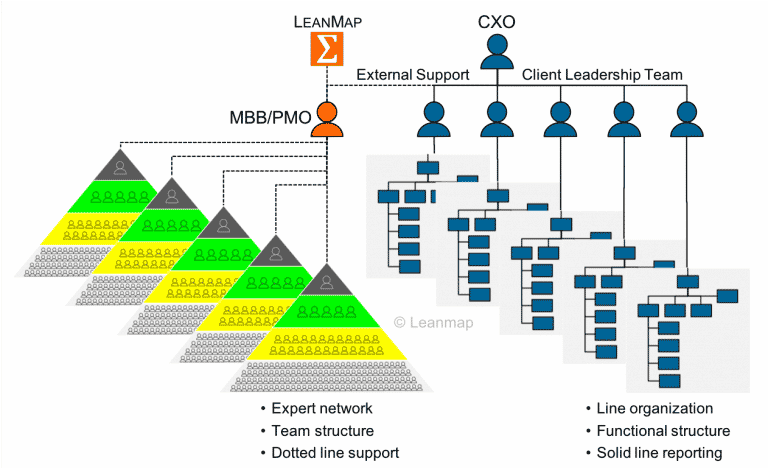 organizational structure for continuous improvement