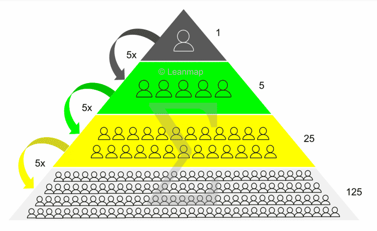 lean training and certification model, skill pyramid