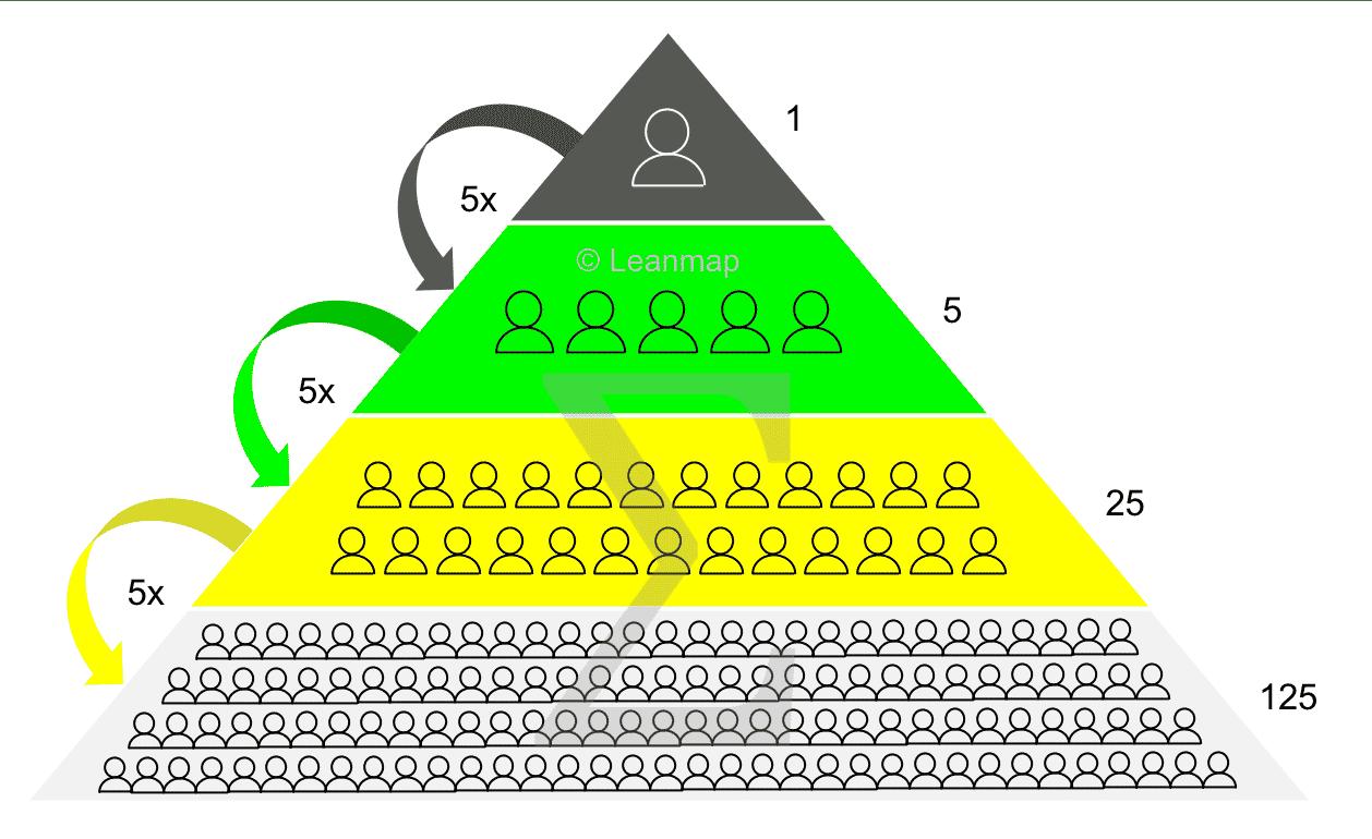 Training Skill Pyramid