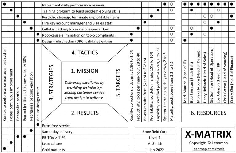 X-Matrix Strategy Deployment Form