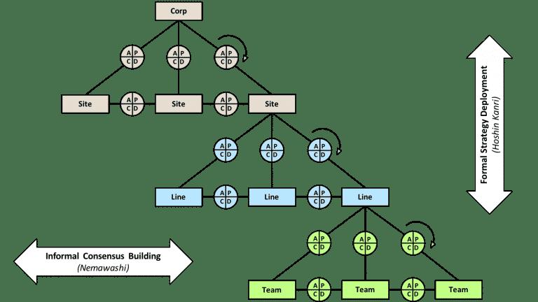 Strategy Deployment Model