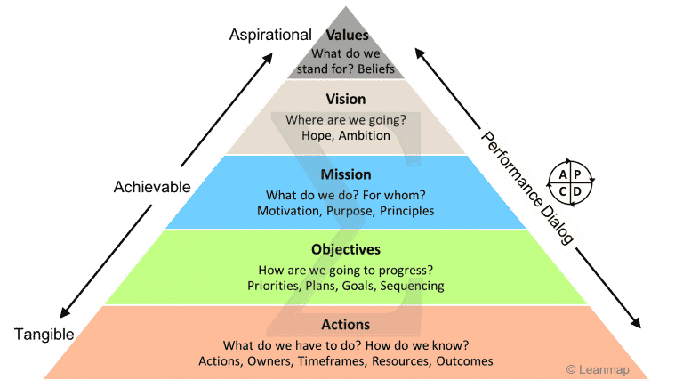 Strategy Deployment Pyramid