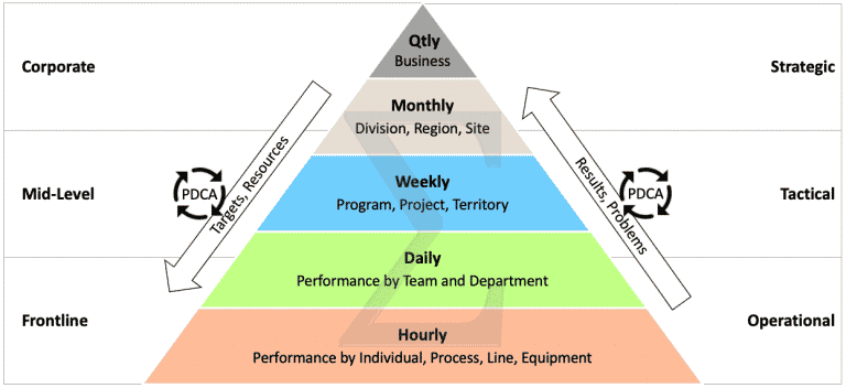 Performance Management Pyramid
