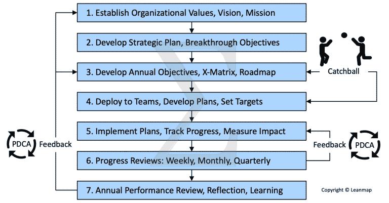 Strategy Deployment Process 7 Steps
