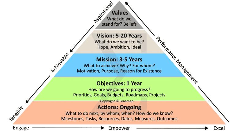 Strategy Deployment Pyramid
