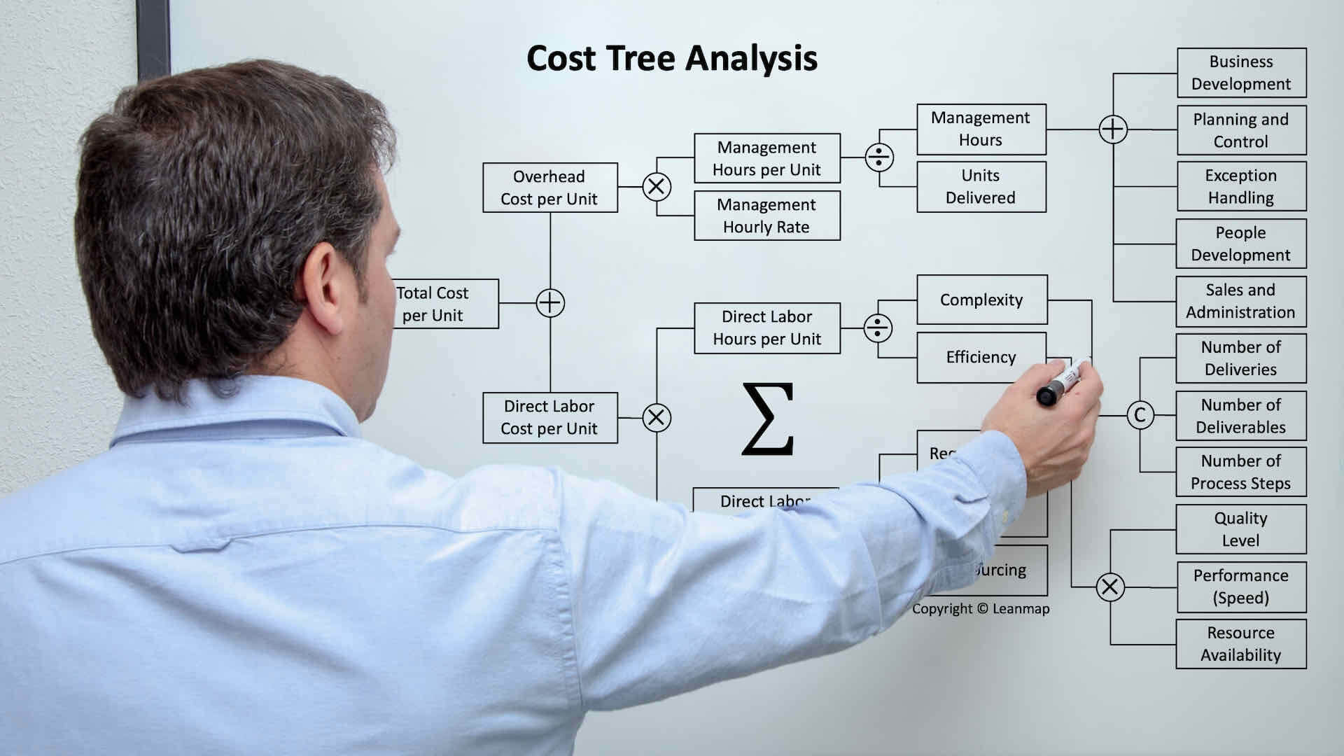 Cost Analysis by Expert