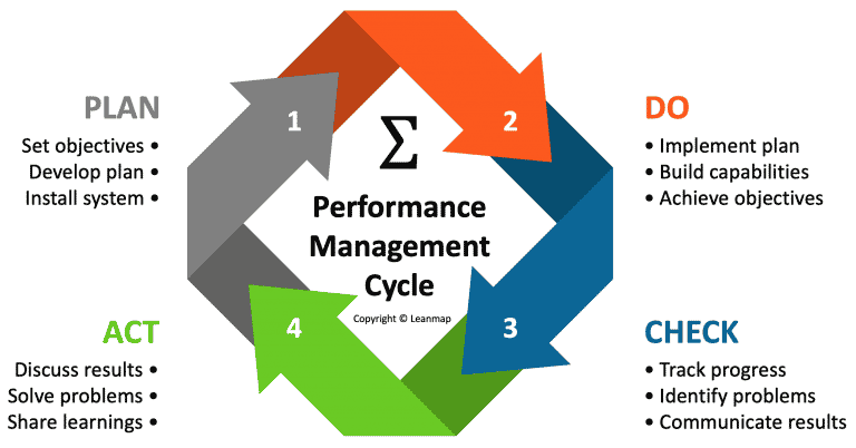 PDCA Management Process