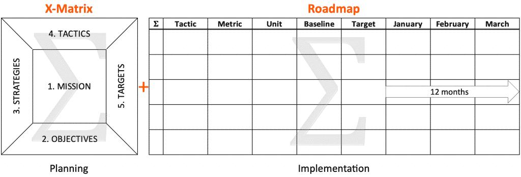 Strategy Deployment Roadmap System