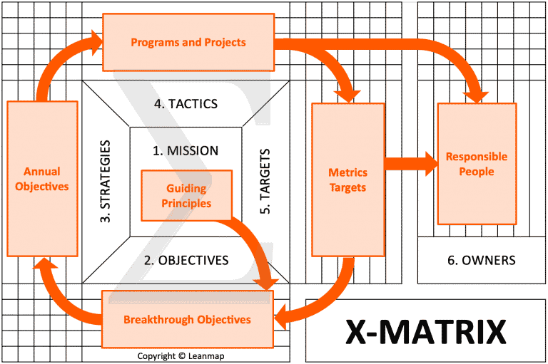 X-Matrix Process 6 Steps