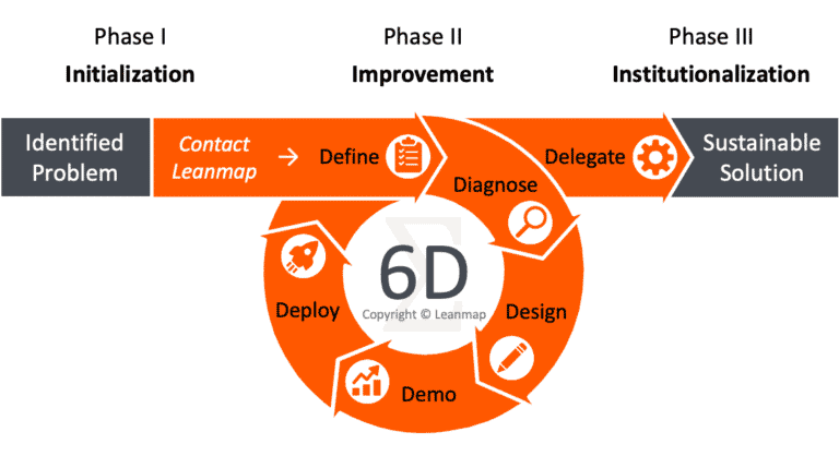 6D Performance Improvement Cycle