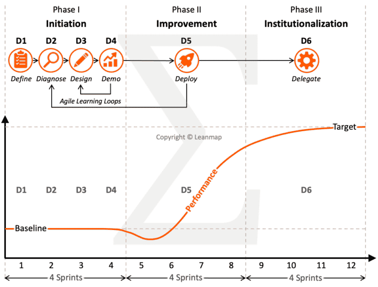 Agile 6D Process Impact
