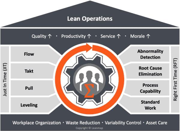 Lean Transformation Program Model