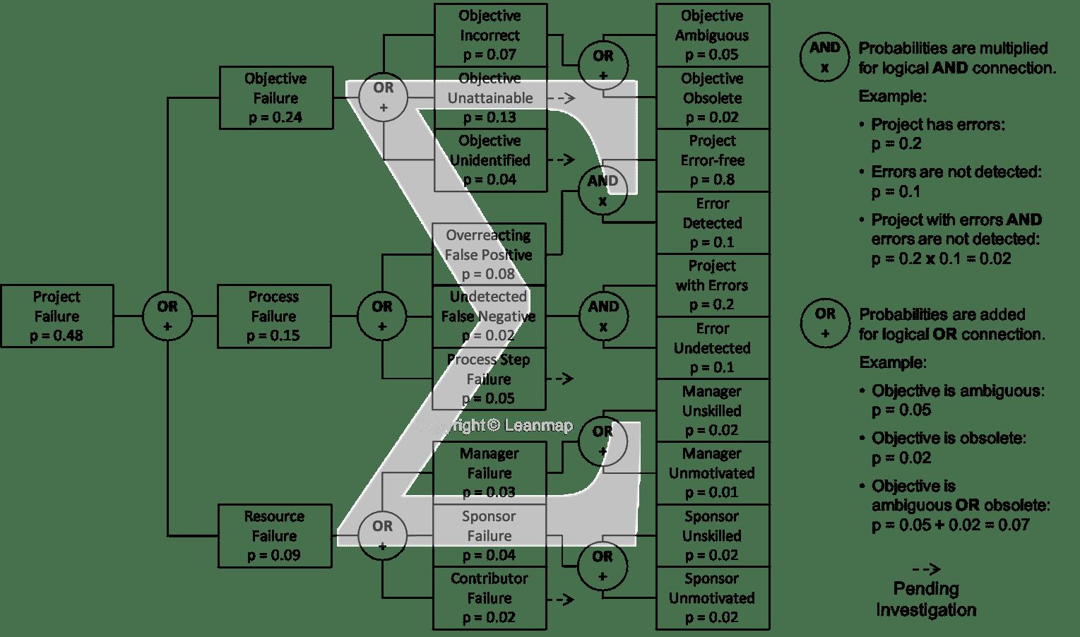 Project Failure Analysis Logic Tree