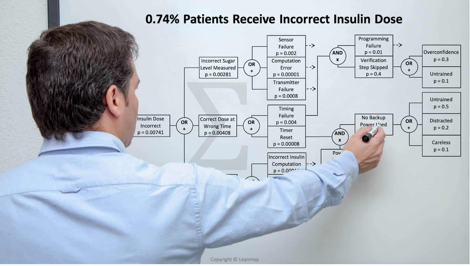 Quality Consultant for Healthcare Failure Analysis