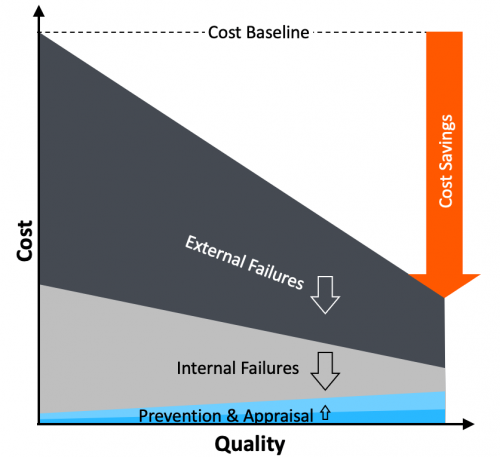 Quality Excellence Cost Savings Graph