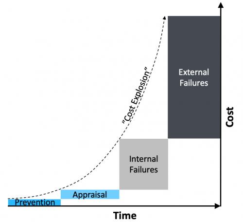 Reactive Quality Management Cost Explosion Graph