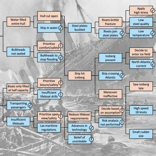 Titanic Root Cause Analysis Tree