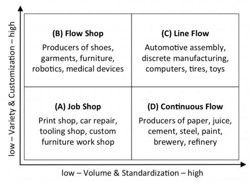 Manufacturing Process Matrix